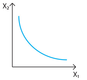 Utility function