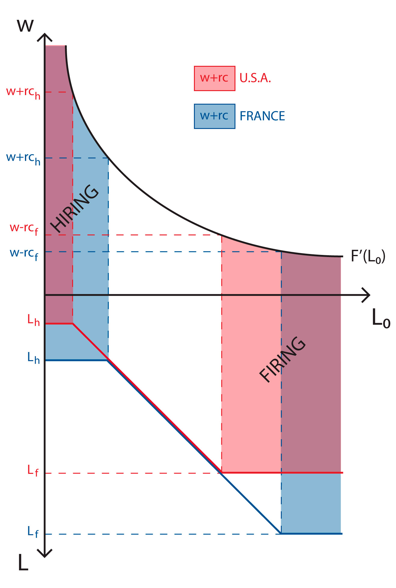 Pierre Cahuc's adjustment costs model