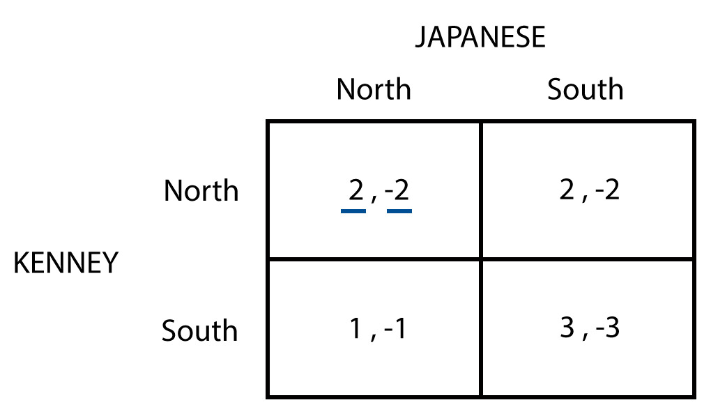 Battle of the Bismarck Sea - Game matrix