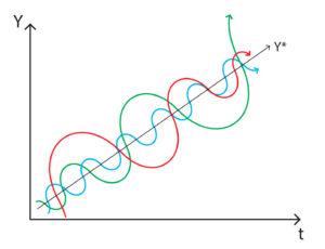 Business cycles - Oscillant