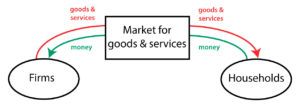 Circular flow diagram - Market for goods and services
