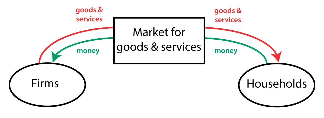 Circular flow diagram policonomics circular flow diagram market for goods and services ccuart Images