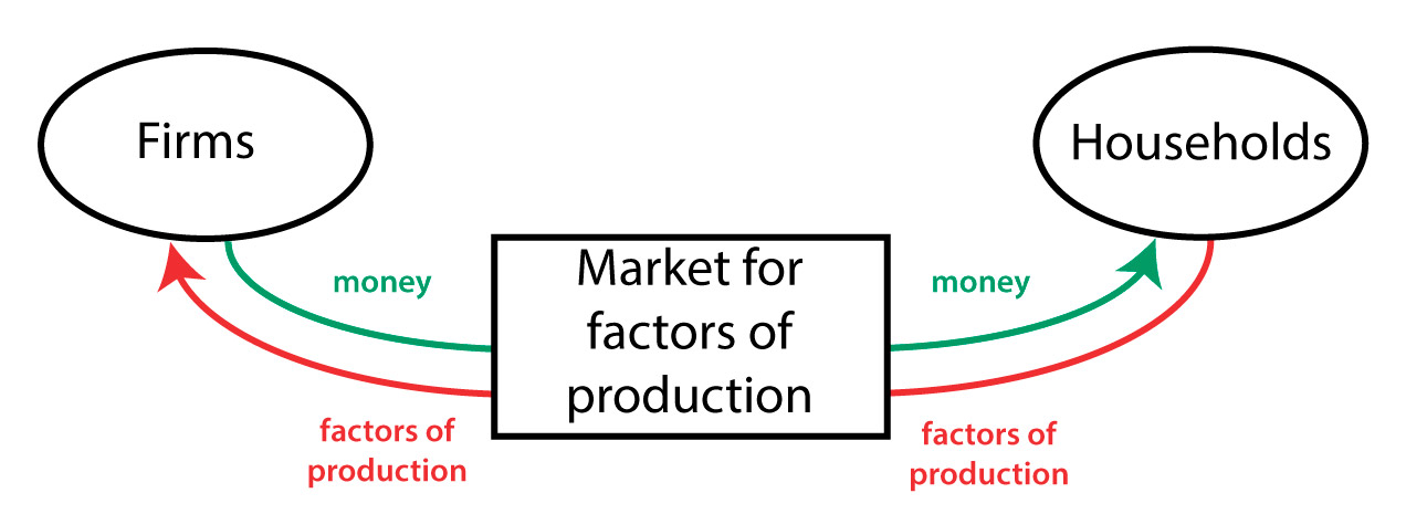 Circular flow diagram - Market for factors of production
