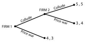 Collusion - Game theory