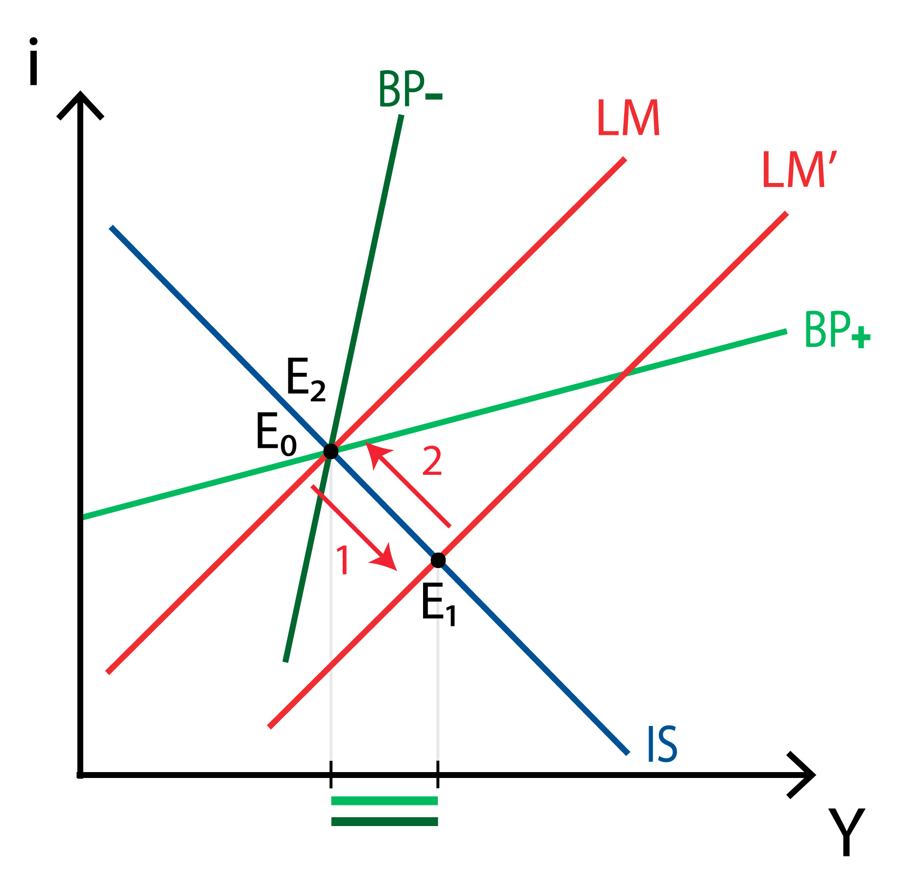 IS-LM-BP model - Imperfect capital mobility - Fixed exchange - Monetary policy