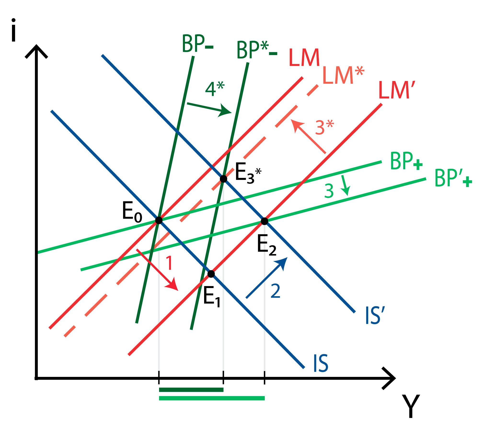 IS-LM-BP model - Imperfect capital mobility - Flexible exchange - Monetary policy