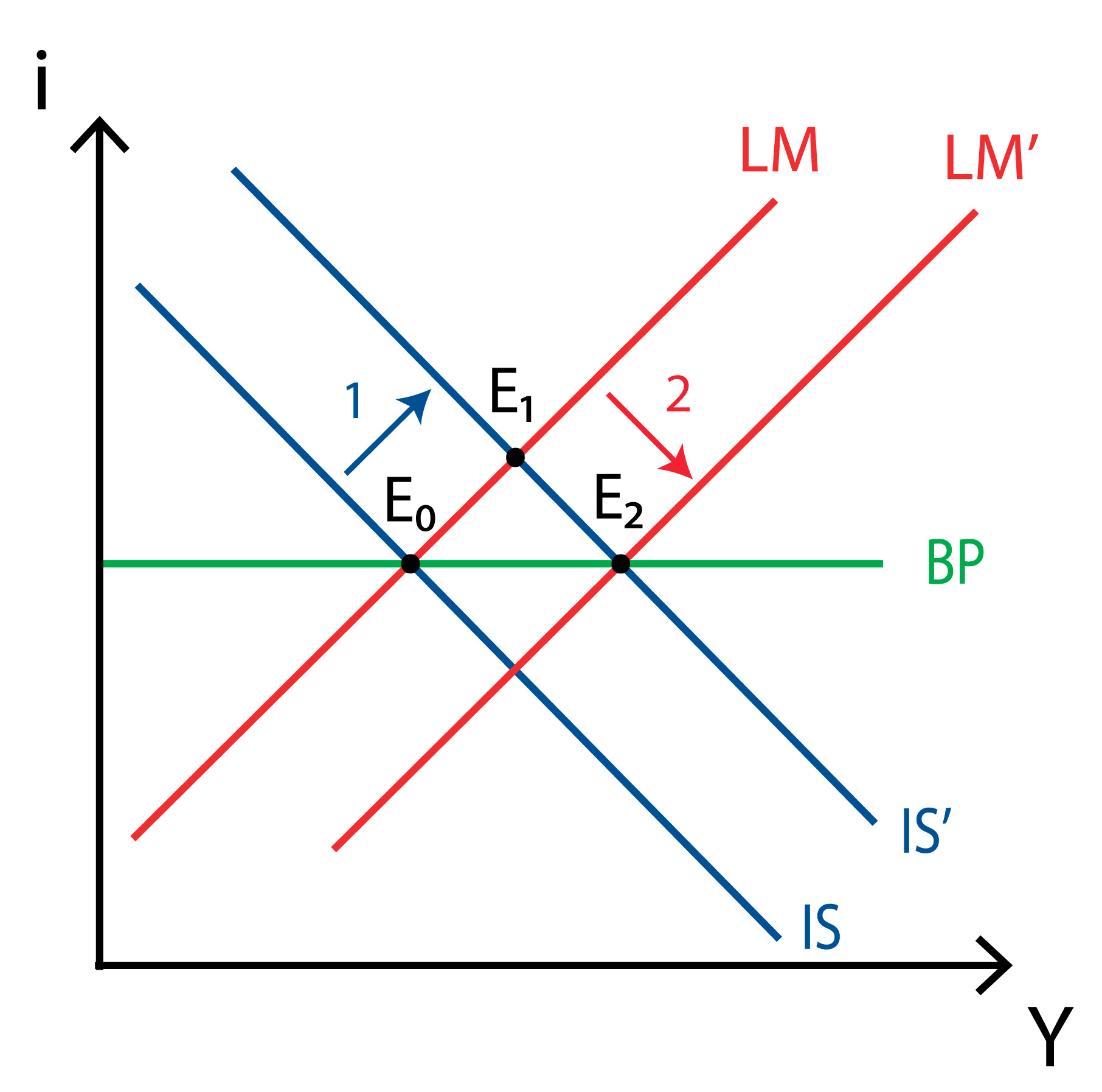 IS-LM-BP model - Perfect capital mobility - Fixed exchange - Fiscal policy