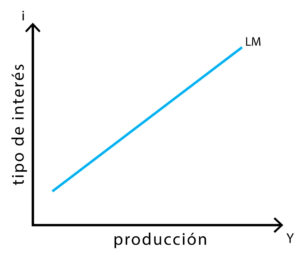 Modelo IS-LM - Curva LM