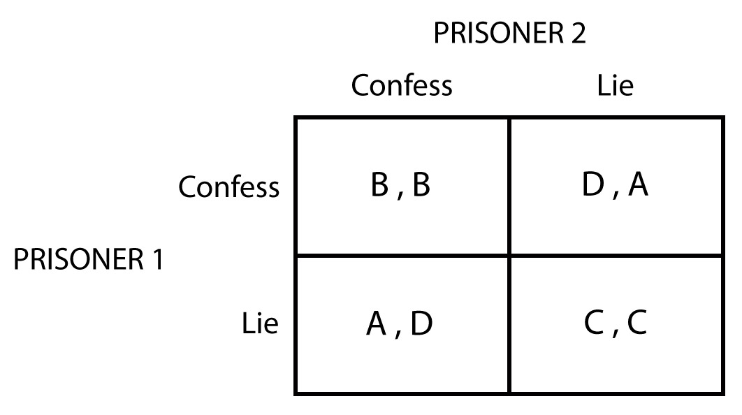prisoner s dilemma The prisoners dilemma game is used as a model or at least a metaphor, for addressing different types of public goods problems and social dilemmas.
