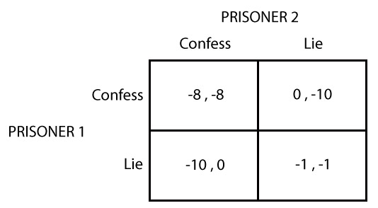 prisoner s dilemma Economists finally give prisoners the chance to solve the textbook prisoner's  dilemma betrayal and cooperation game.