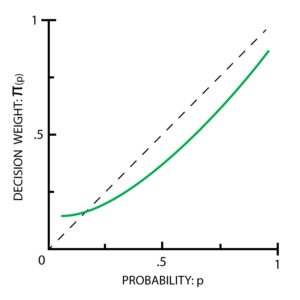 Prospect theory - Decision