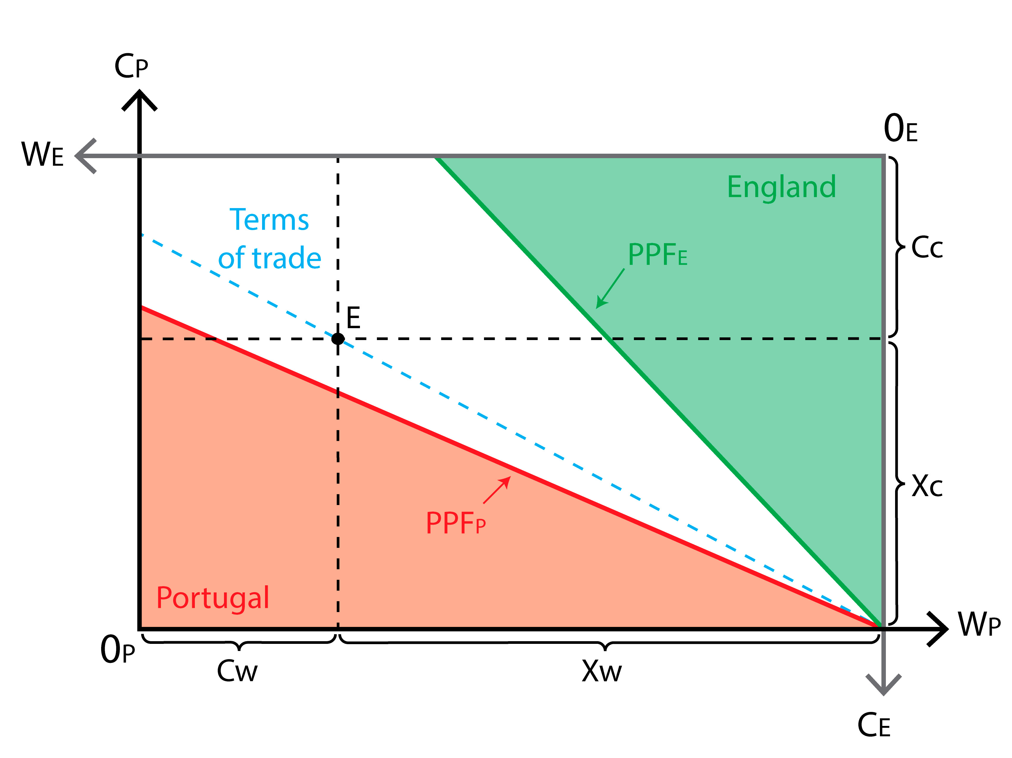 ricardian trade model No 5 – feb 16 ricardian model simplest and earliest (1817) complete  model of production and trade source of comparative advantage and trade.
