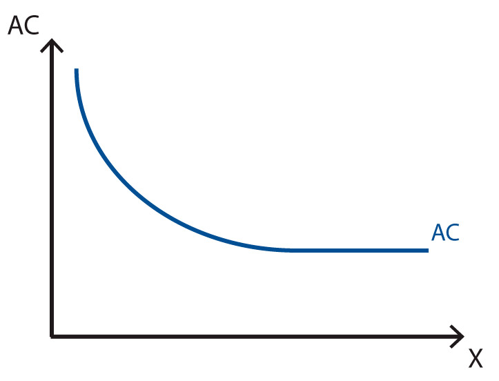 Stigler's cost analysis - Long term