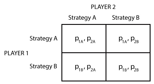 Game theory I: Strategic form | Policonomics