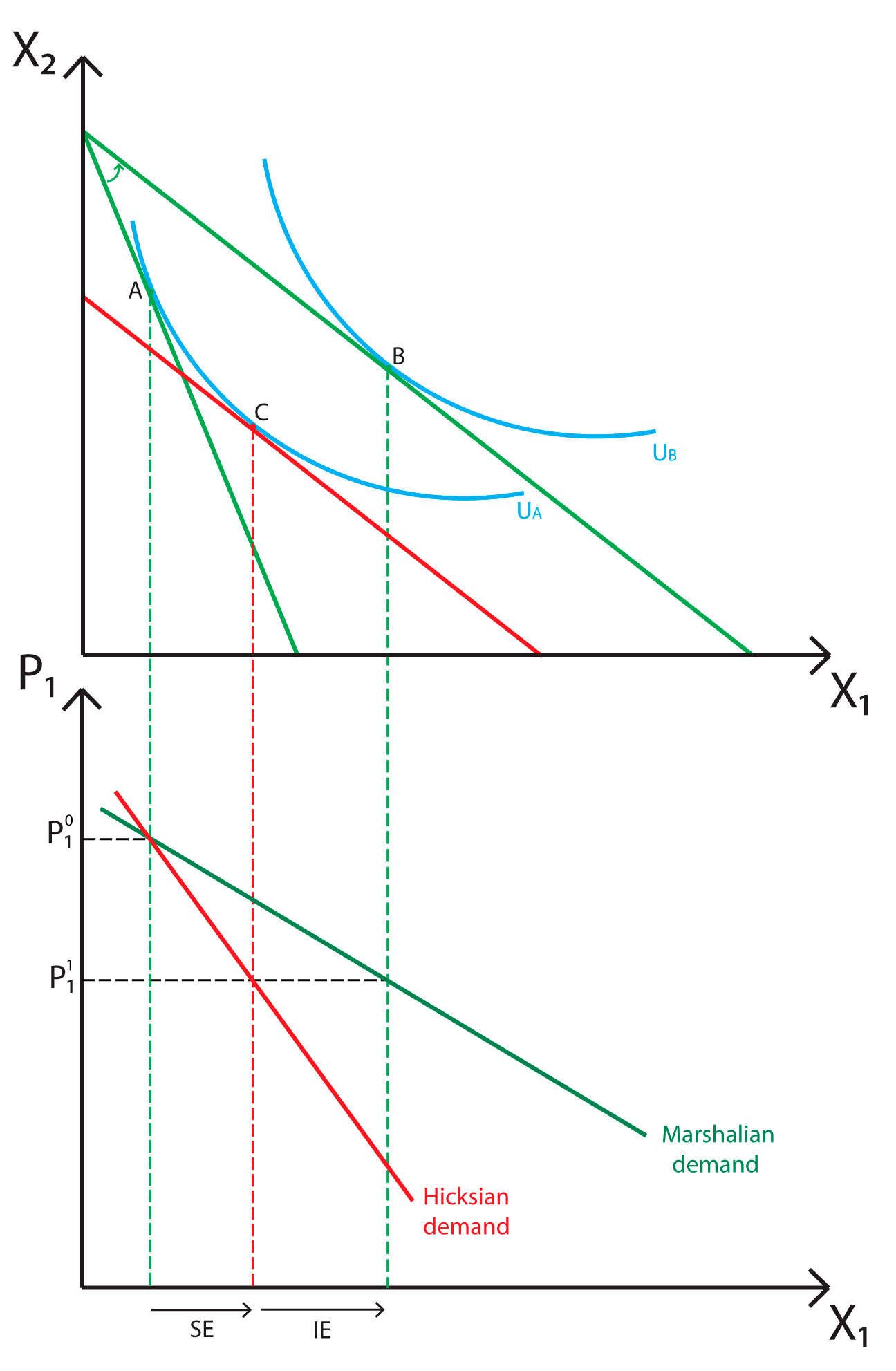 compensated demand curve Sloping demand curve does not generally hold for the demand of a  unit cost on the total compensated demand for a group of goods (i e, the.