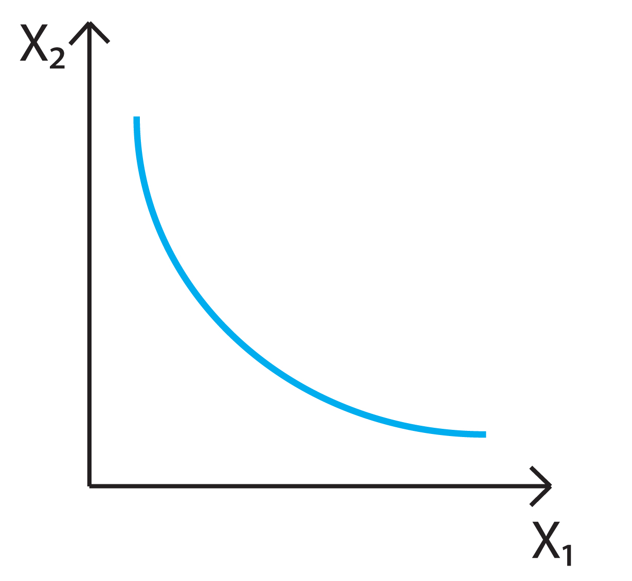 Utility function Kinds of utility functions 21