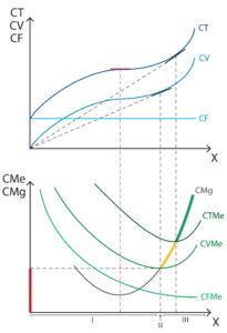Analisis de costes - Corto plazo