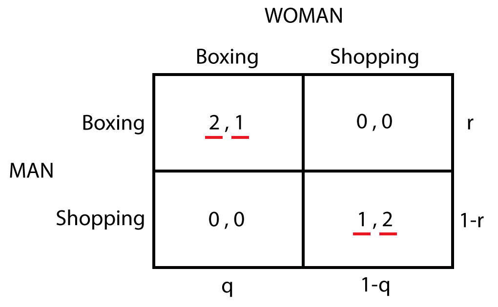 Battle of the sexes - Mixed strategies - Probabilities