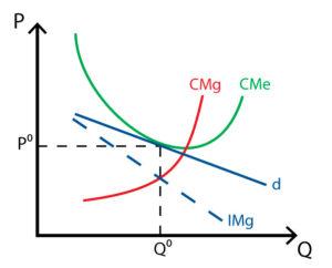 Competencia monopolistica - Modelo de Chamberlin - Corto plazo