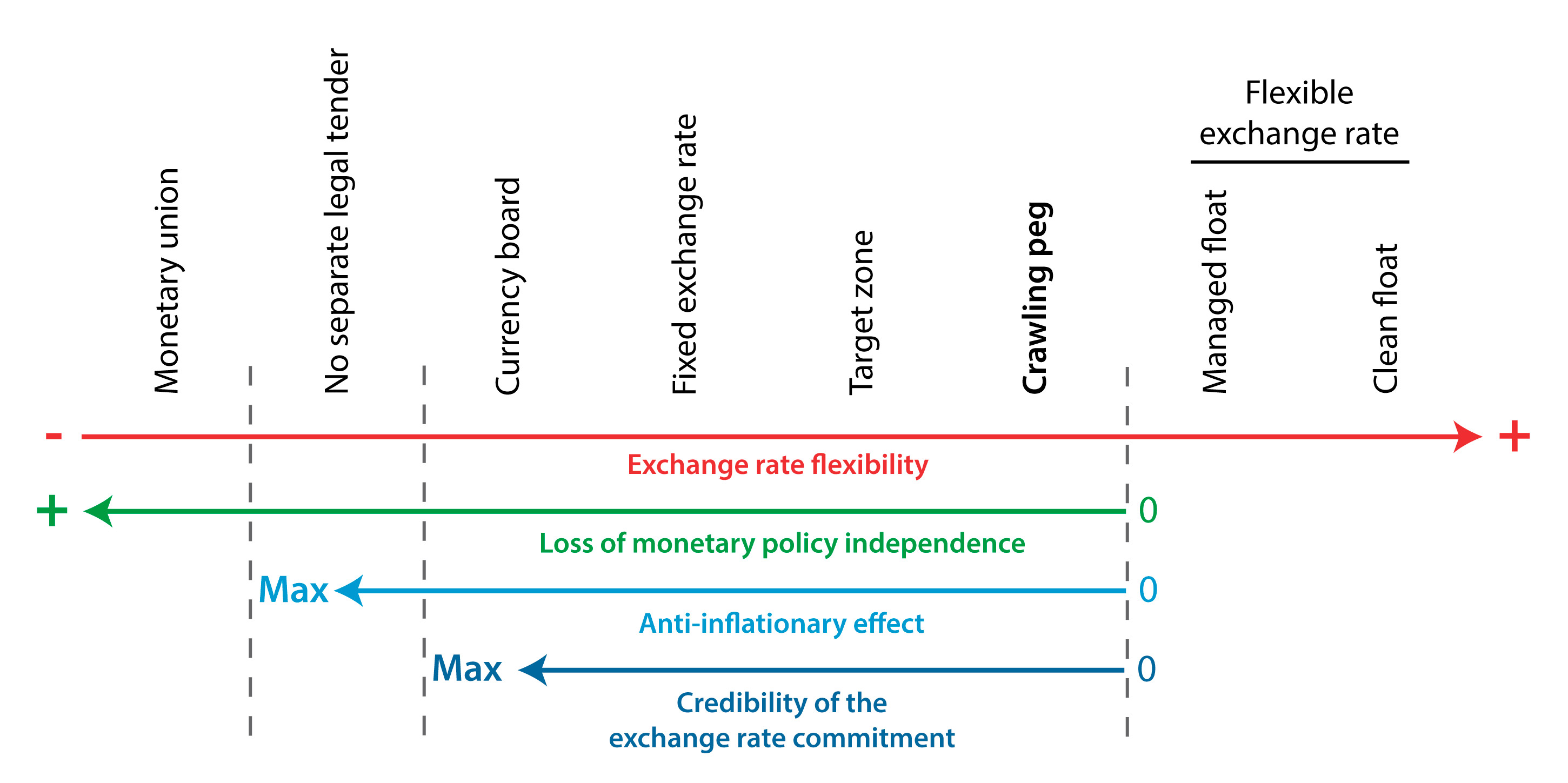 Exchange rate regimes - Crawling peg