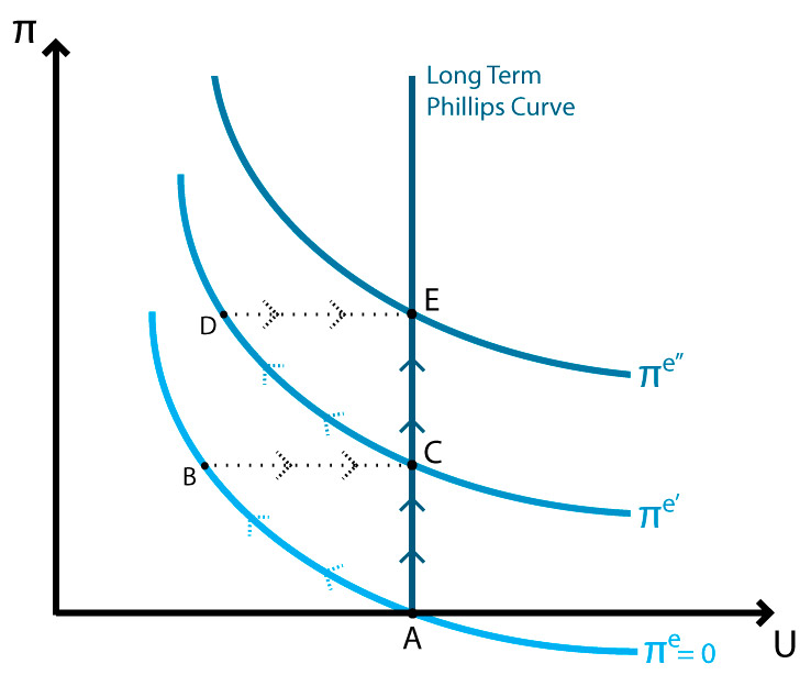 Expectations augmented Phillips curve - Rational expectations