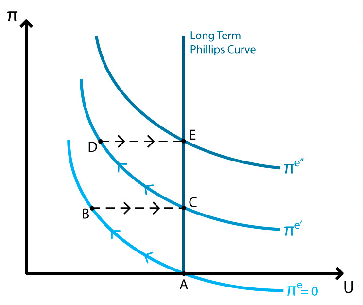 Expectations-augmented Phillips curve