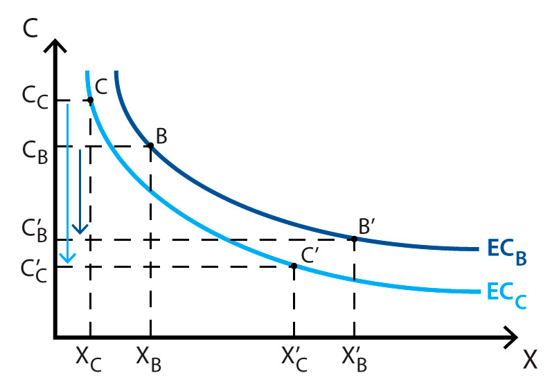 the learning curve economics
