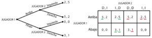 Forma estrategica y secuencial