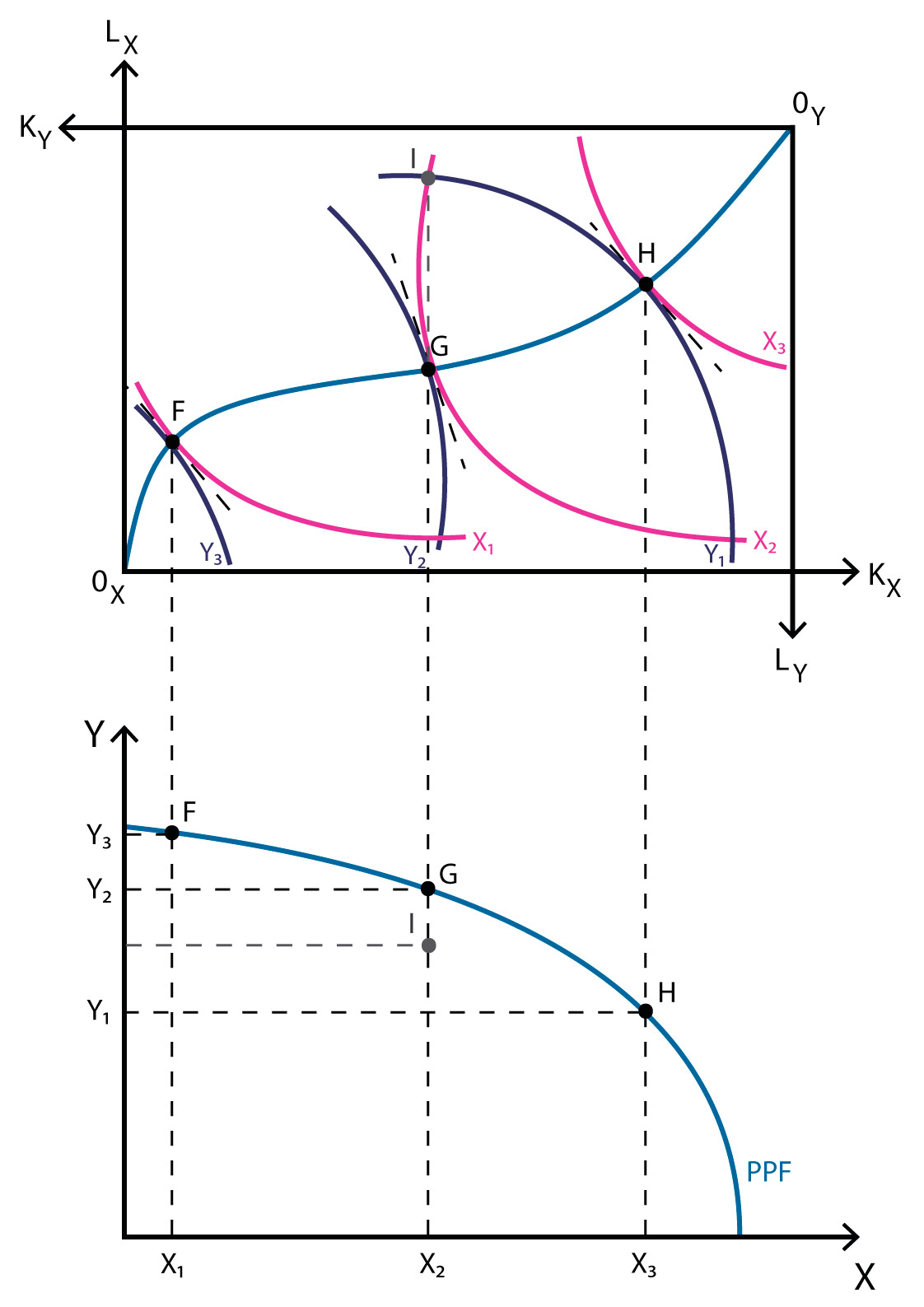 General equilibrium - Production possibility frontier