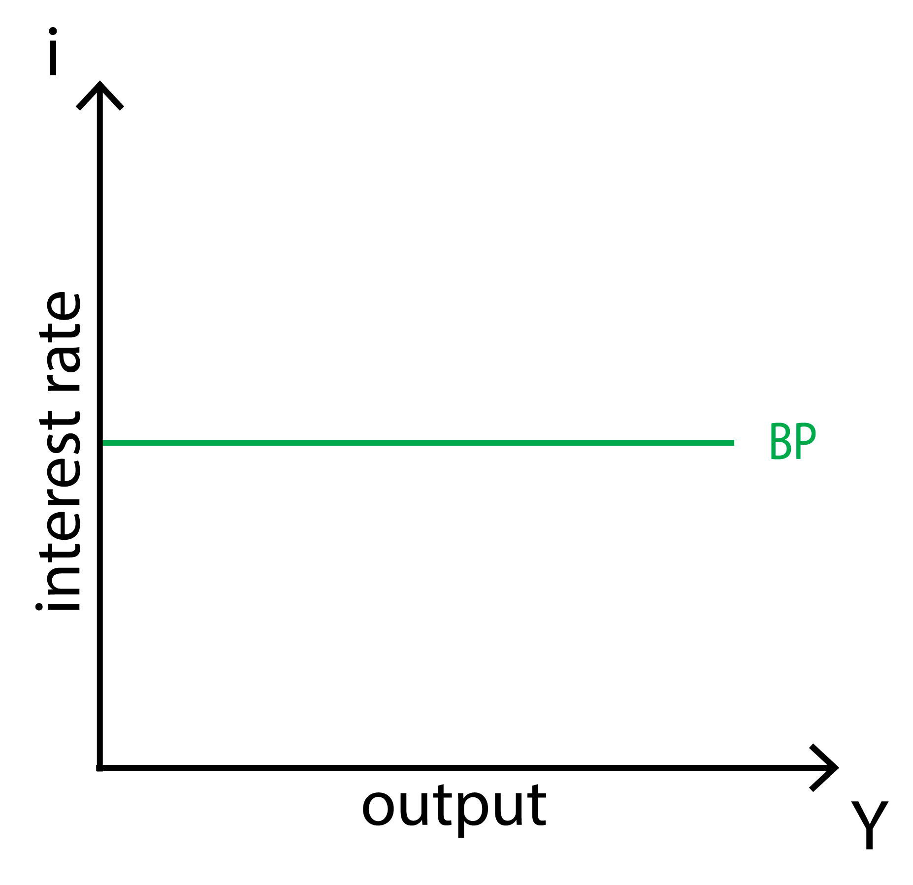 IS-LM-BP model - BP curve