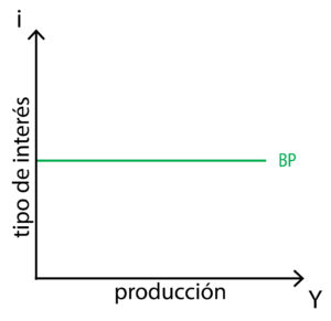 Modelo IS-LM-BP - Curva BP