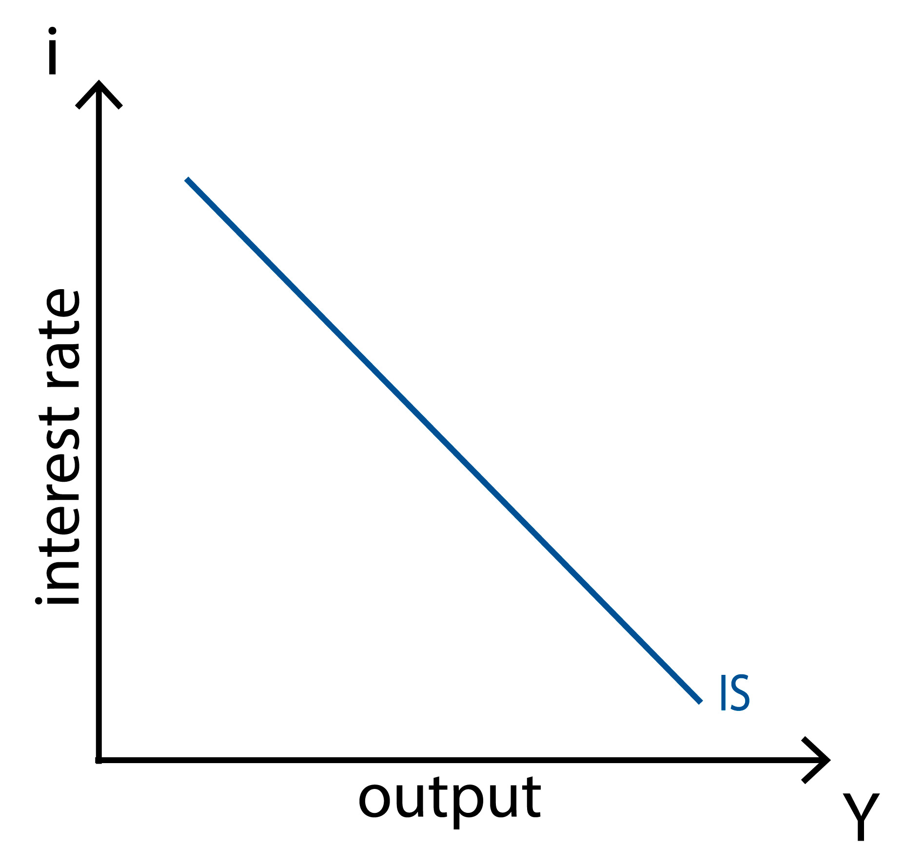 IS-LM-BP model - IS curve