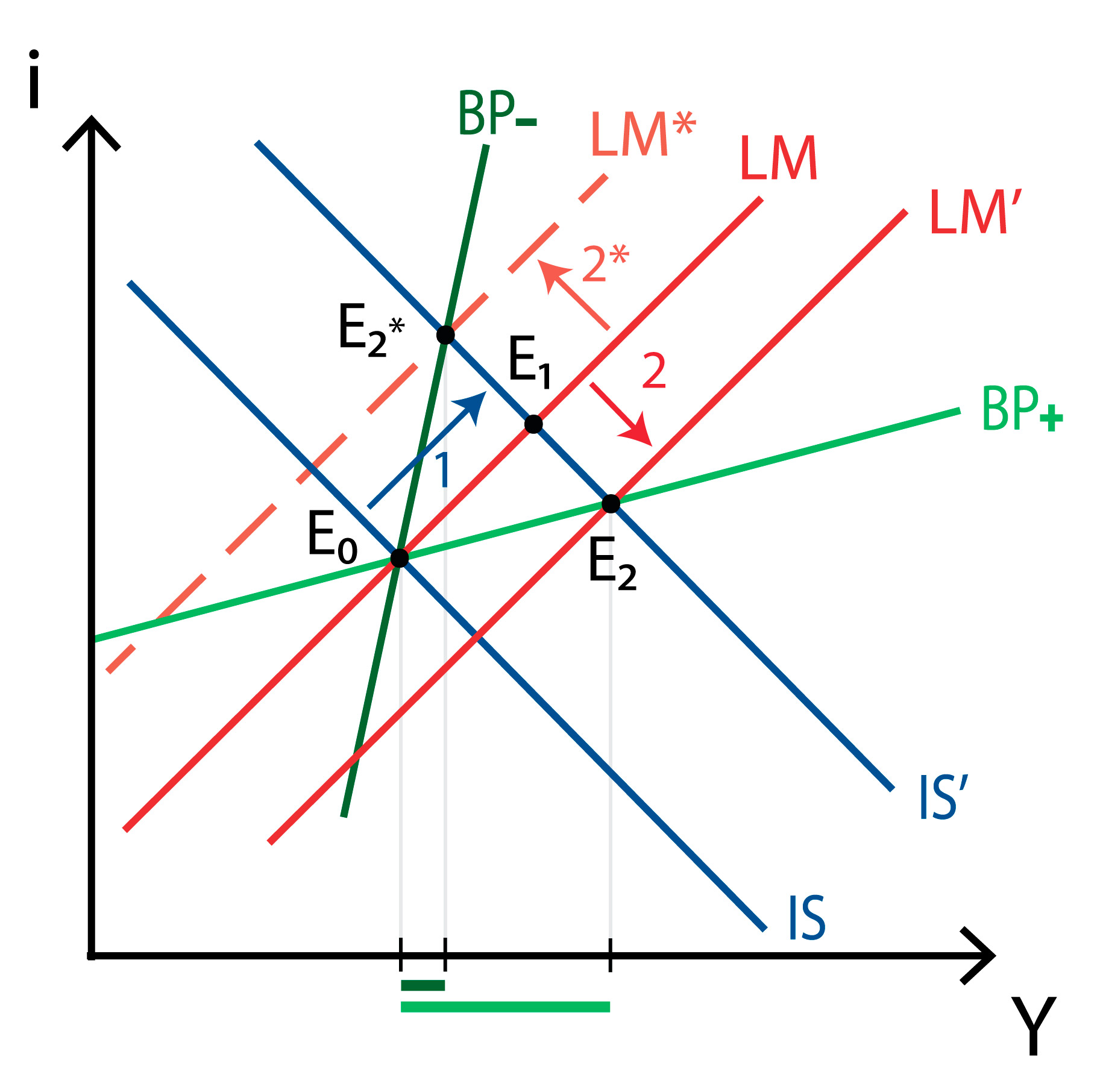 IS-LM-BP model - Imperfect capital mobility - Fixed exchange - Fiscal policy