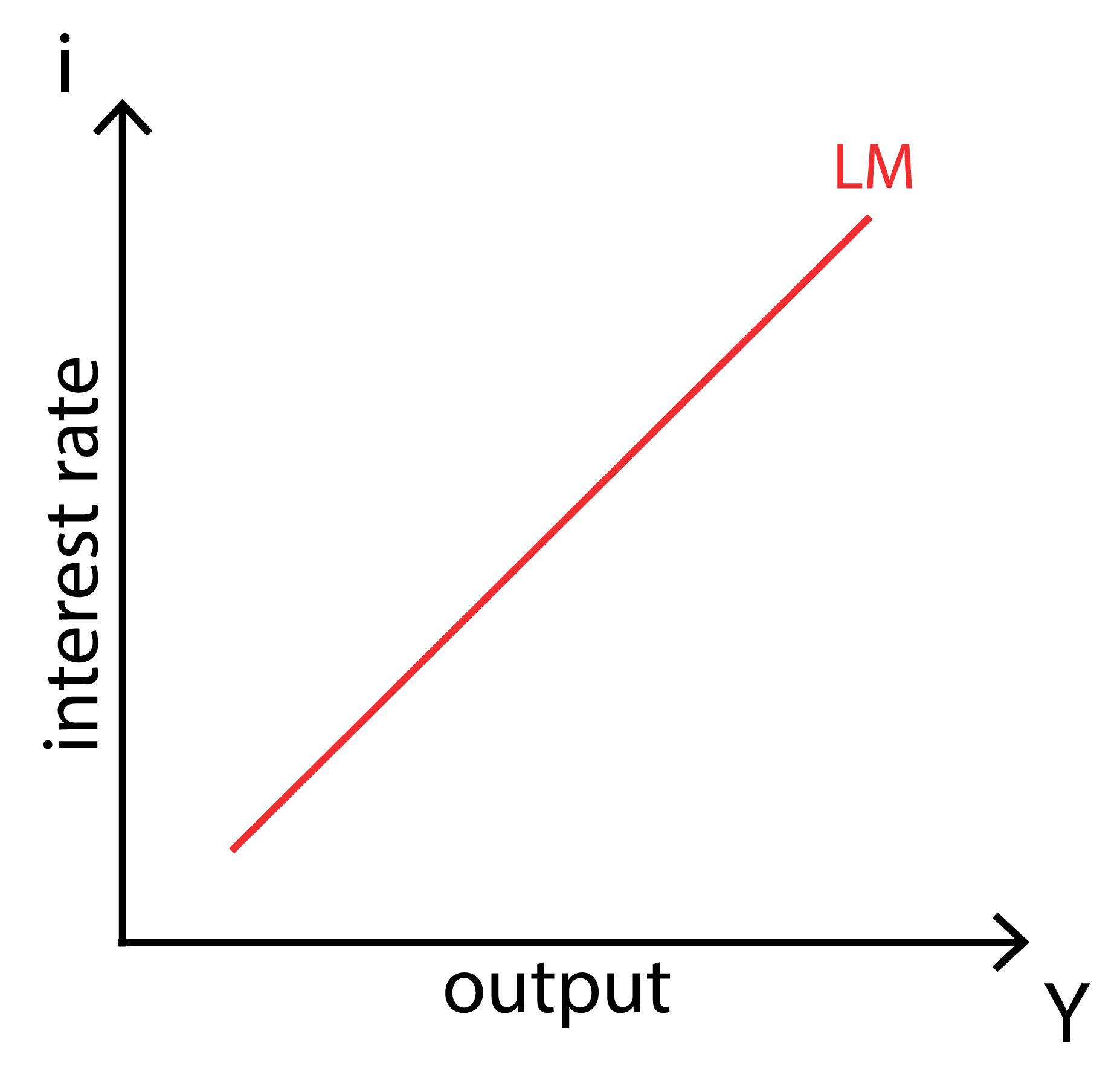 IS-LM-BP model - LM curve