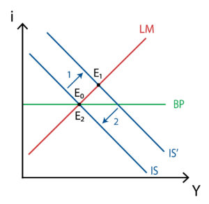 Modelo IS-LM-BP - Mobilidad perfecta de capitales - Tipo de cambio flexible - Politica fiscal