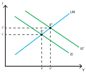 IS-LM model - Fiscal policy