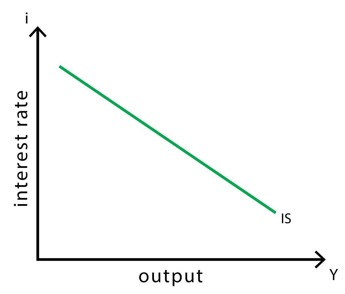 IS-LM model - IS curve
