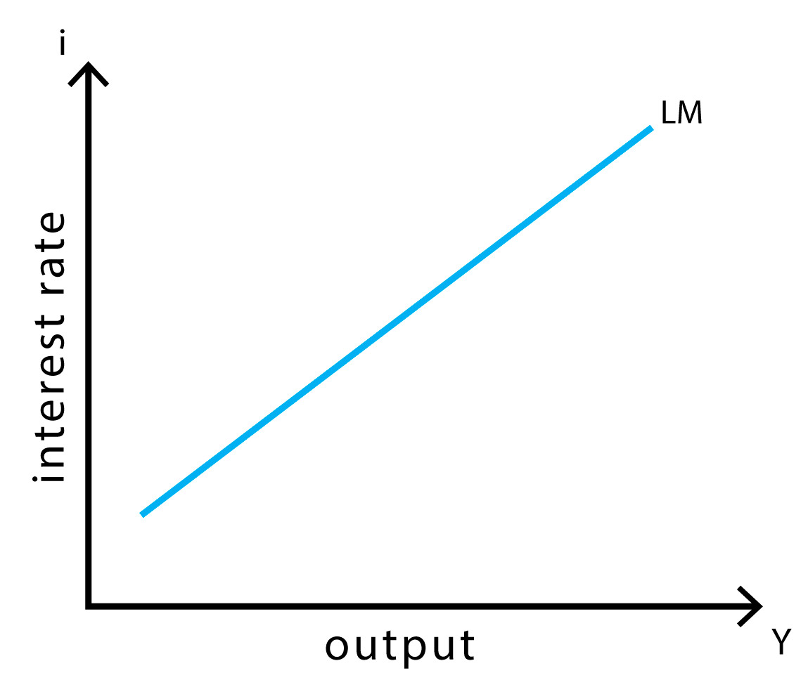 IS-LM model - LM curve
