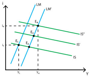 IS-LM model - Monetarist view - Monetary policy