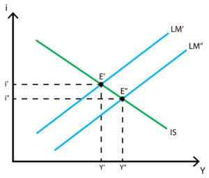 IS-LM model - Monetary policy