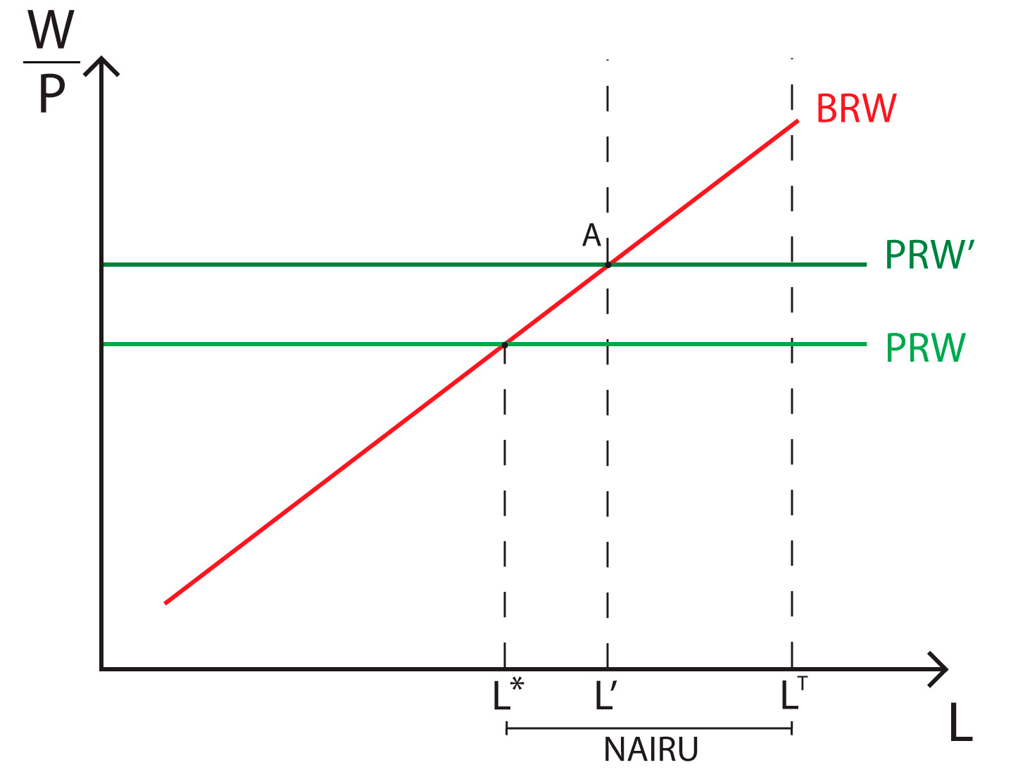 Layard-Nickell NAIRU model