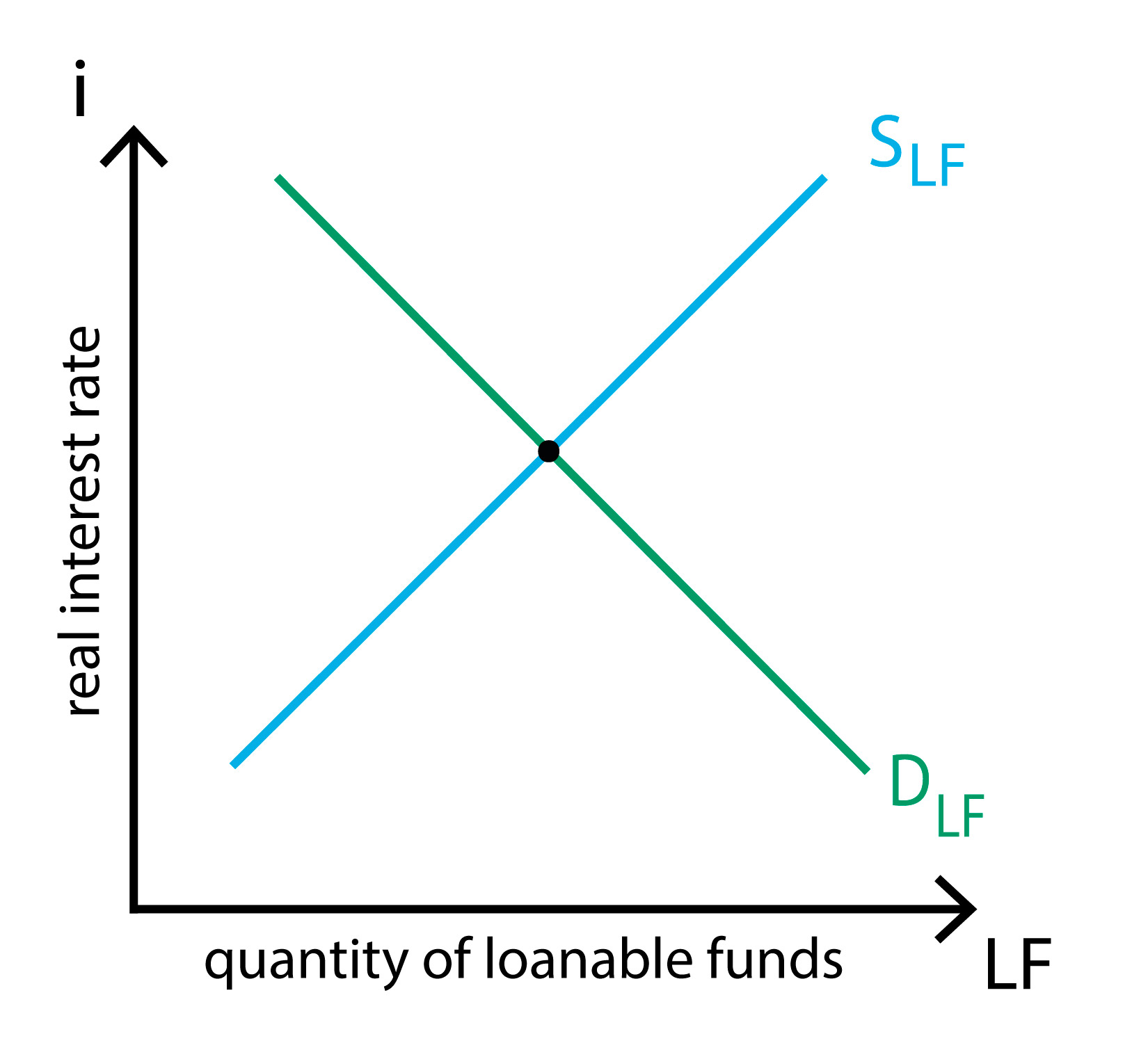 Loanable Funds Policonomics