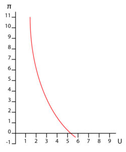 Phillips curve - Samuelson-Solow research