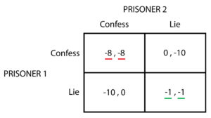 Prisoner's dilemma - Nash and Pareto equilibria