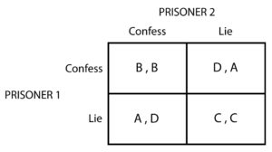 Prisoner's dilemma - Structure