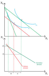 Marshallian and Hicksian demand curves