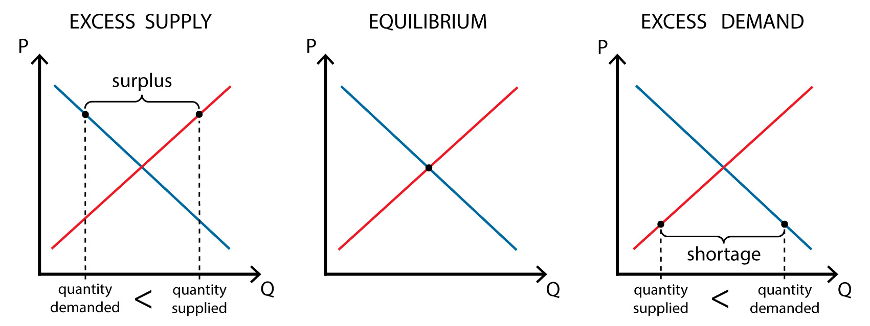 Supply and demand - Equilibrium